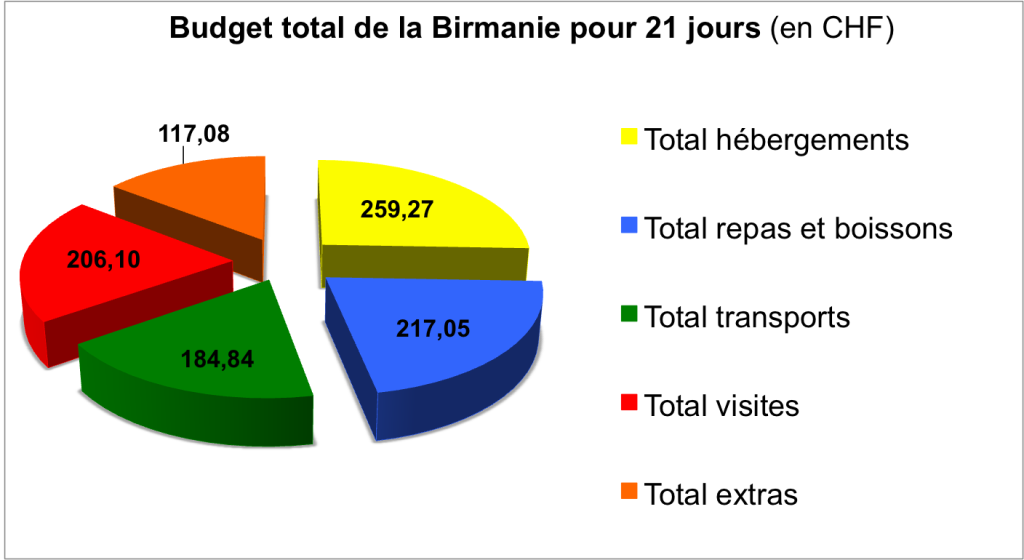 Graph_Birmanie